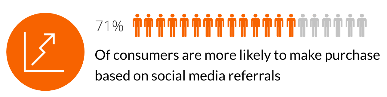 Image that shows a visual representation of the statistic that 71% of consumers are more likely to make purchase based on social media referrals