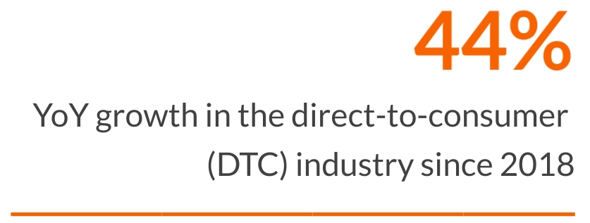 Statistic that shows the YoY growth in the DTC industry since 2018