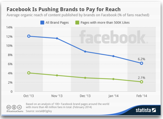 Graph that shows how Facebook is pushing brands to pay for reach