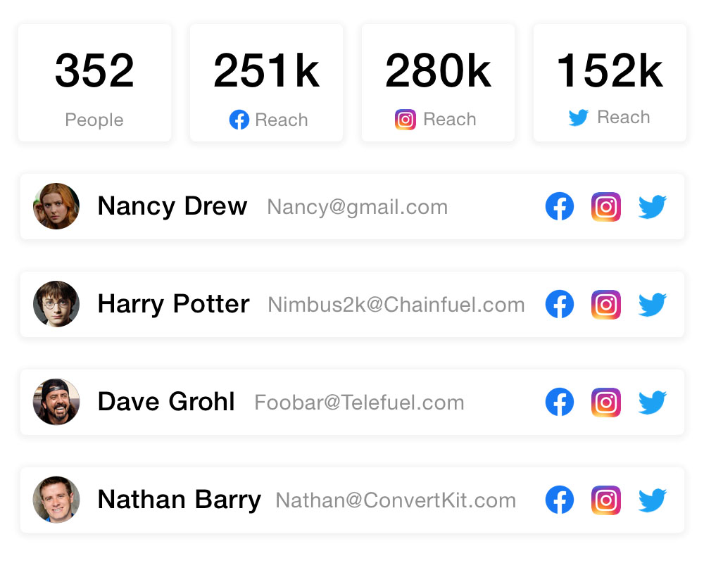 Four different ambassadors and the amount of reach they have gotten on Twitter, Instagram, and Facebook