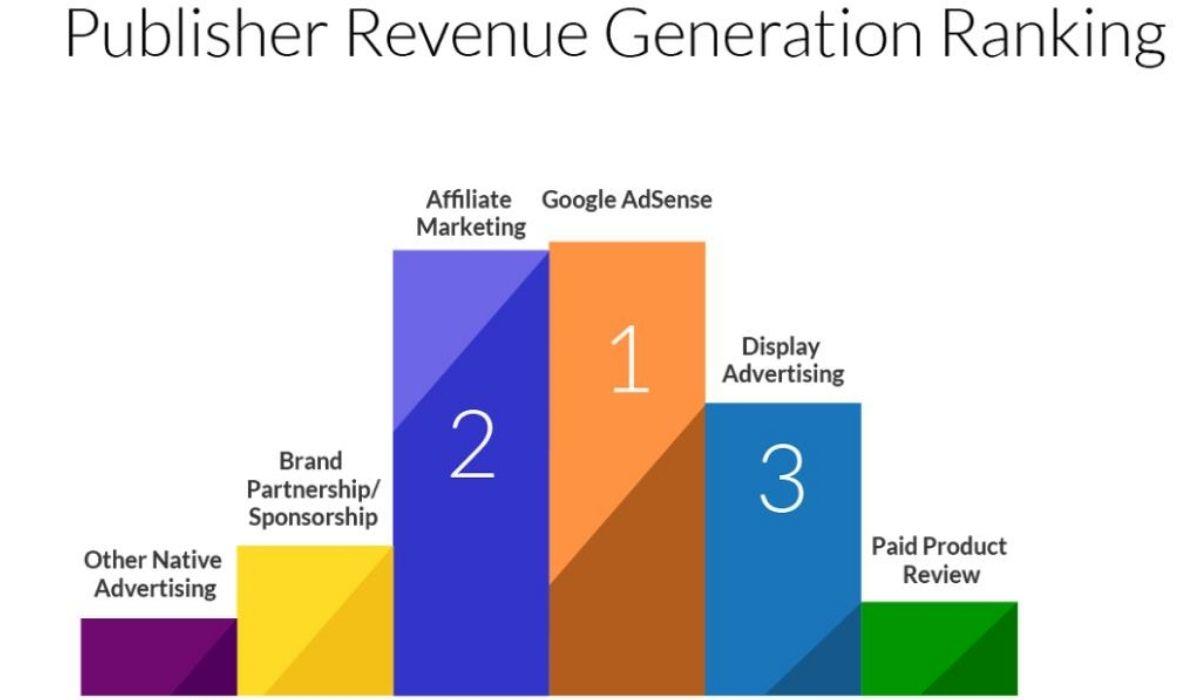 Image of a graph that shows merchantss top revenue generator