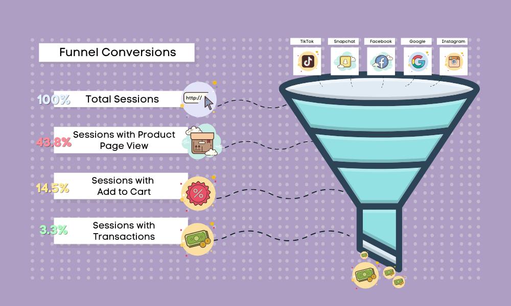 Social Enviro funnel optimisation infographic