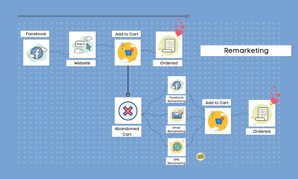Social Enviro retargeting infographic