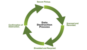 data destruction process