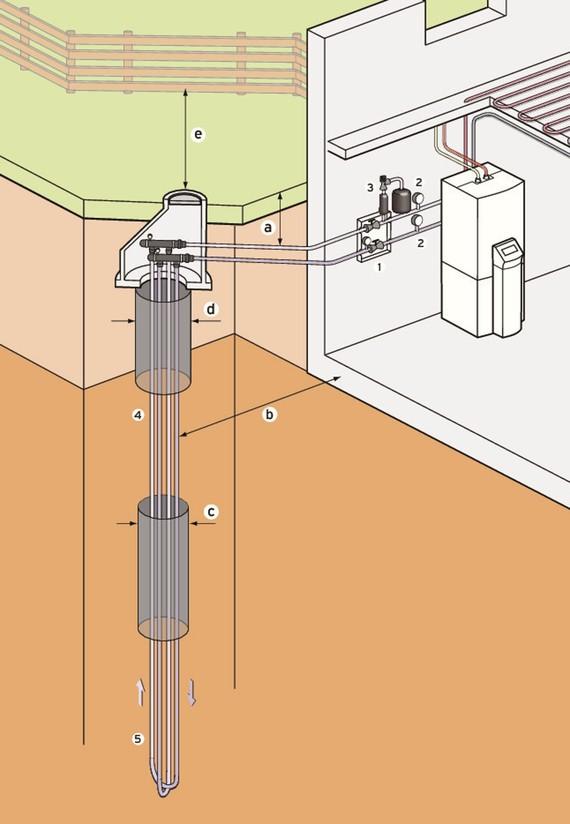 Bergvärmepumpar med kollektor för borrhål