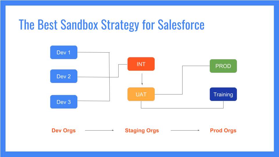 Sandox Strategy.png