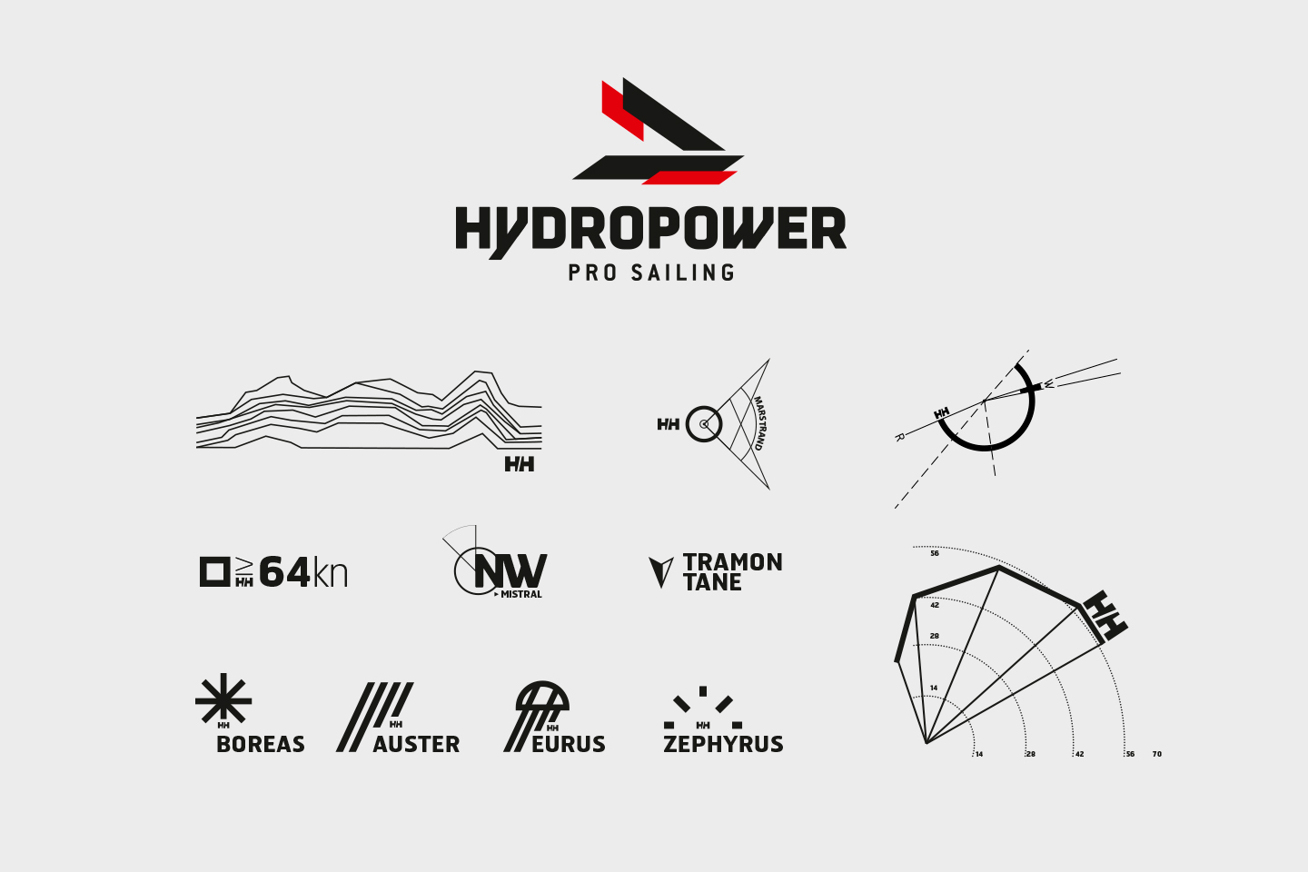 Helly Hansen hydropower pro sailing, graphics. Tramon tane, boreas, auster, eurus, zephyrus.