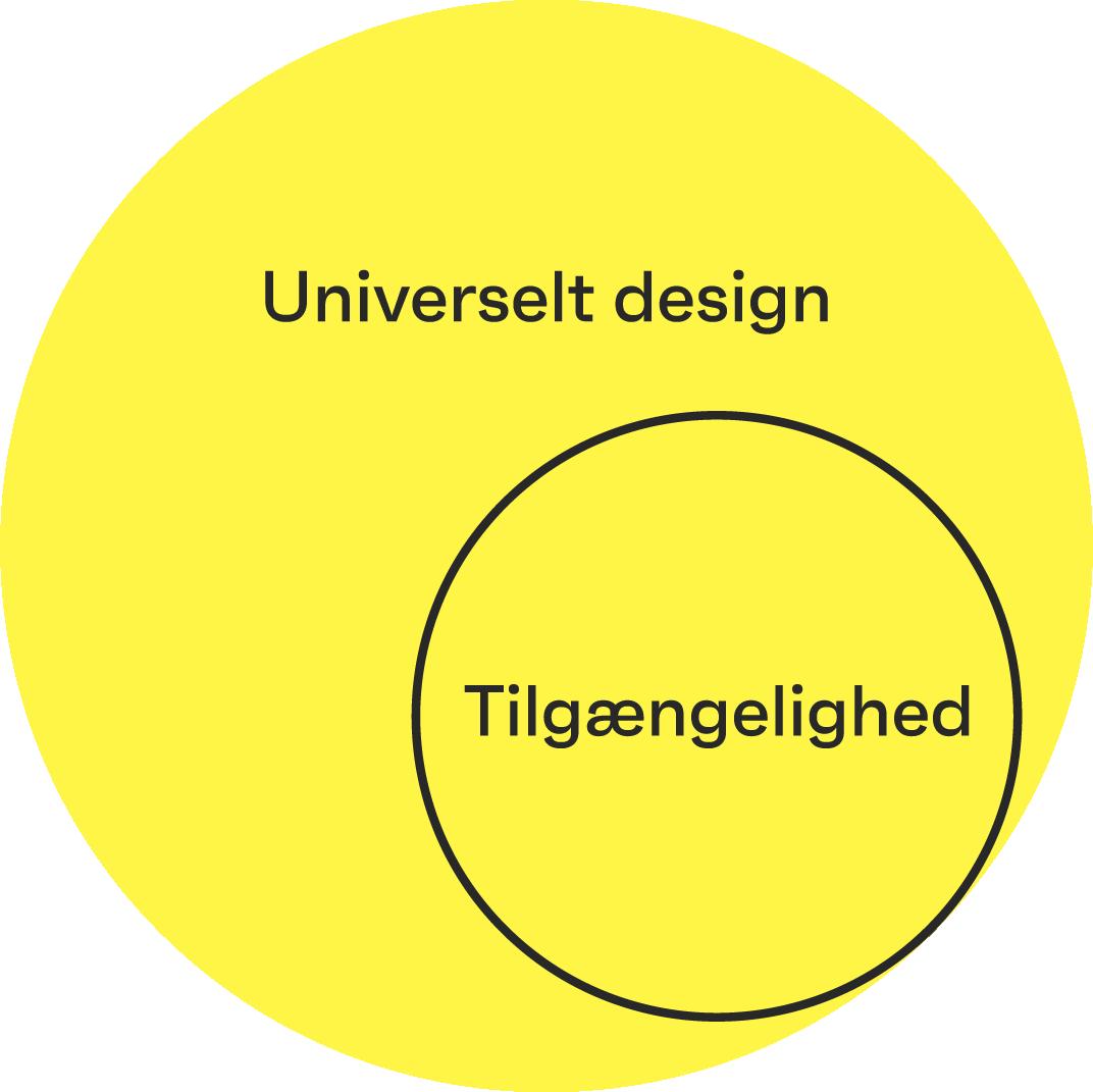 Model, der viser, at tilgængelighed er en del af universelt design, som snarere skal forstås som en tankegang eller proces.
