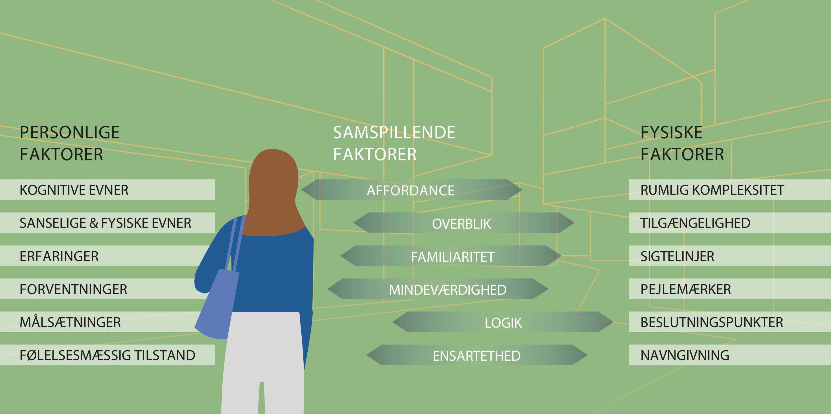 Tegning af en person som kigger mod alle de forskellige faktorer, der har en betydning eks. sanselige og fysiske evner.