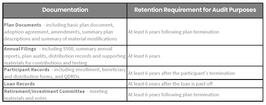 Document Audit Retention Requirements Table