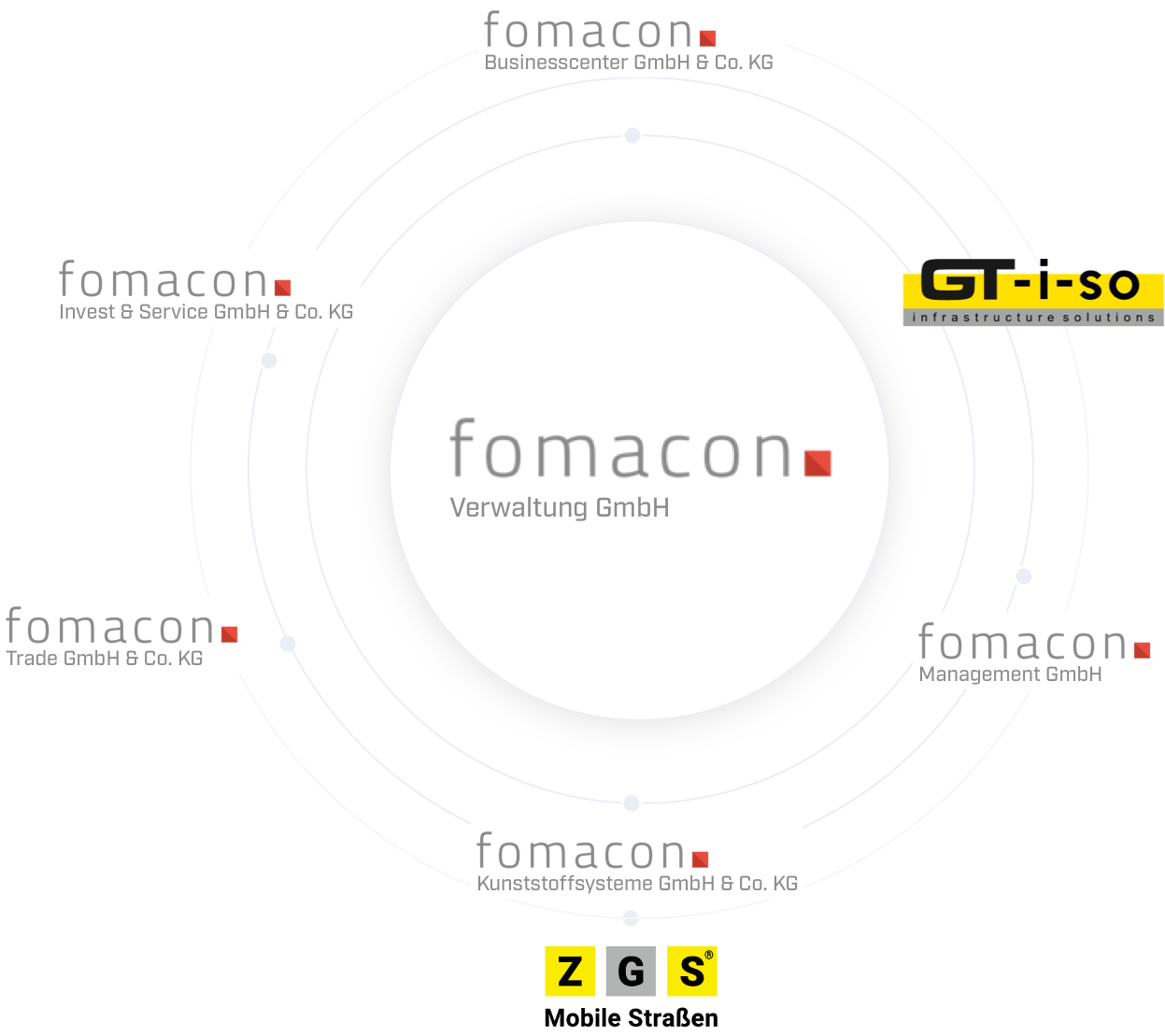 Markenbaum Fomacon Gruppe