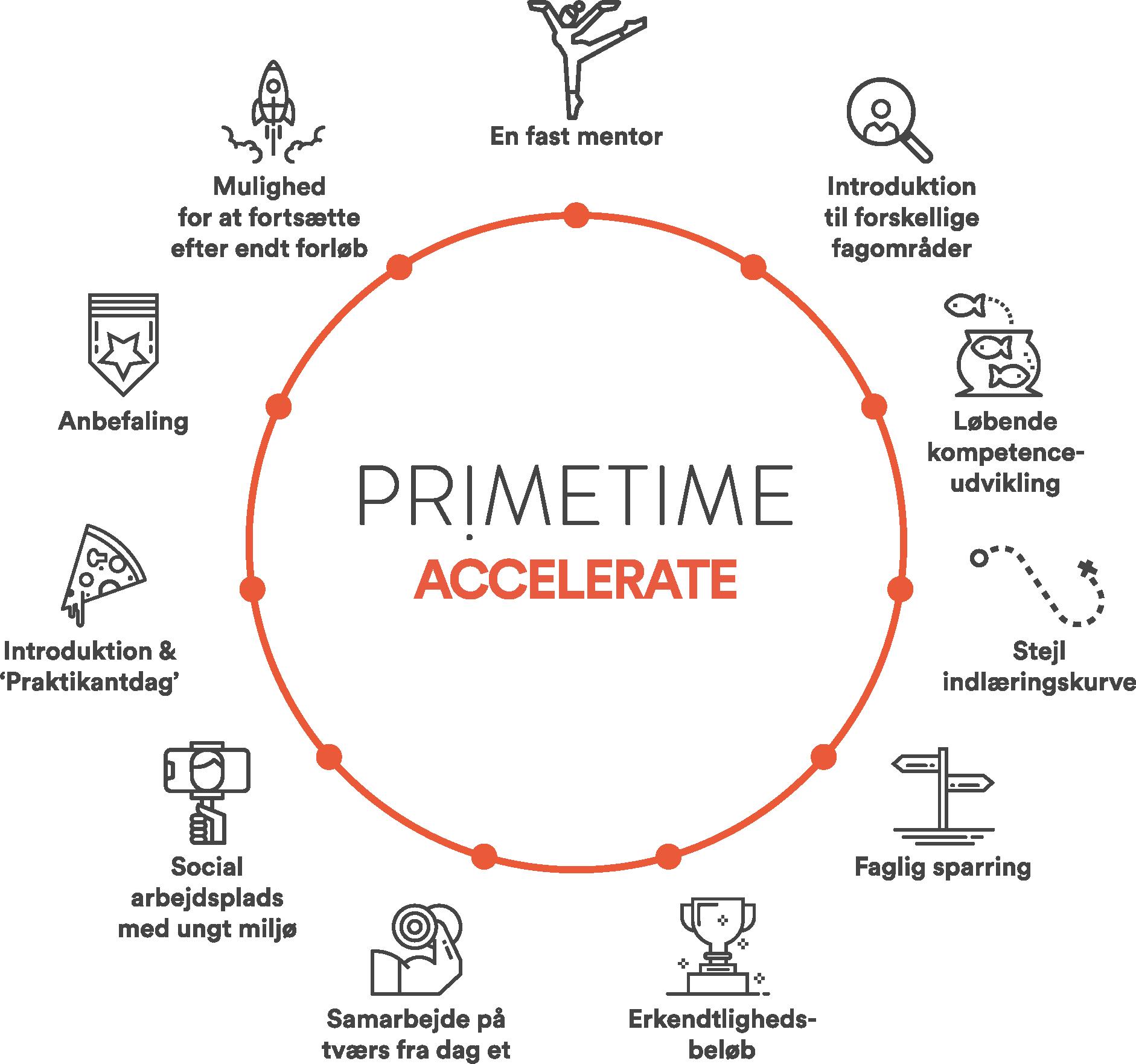 Primetime Accelerate