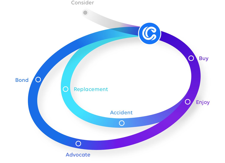 Customer Loyalty Loop - Journey image
