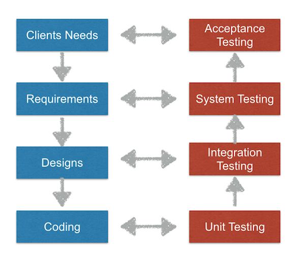 User testing workflow