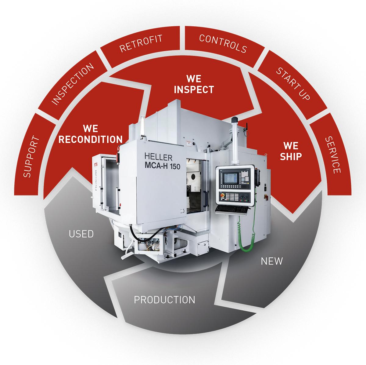 Heller Maschine Beratung Retrofit Steuerung Installation Service