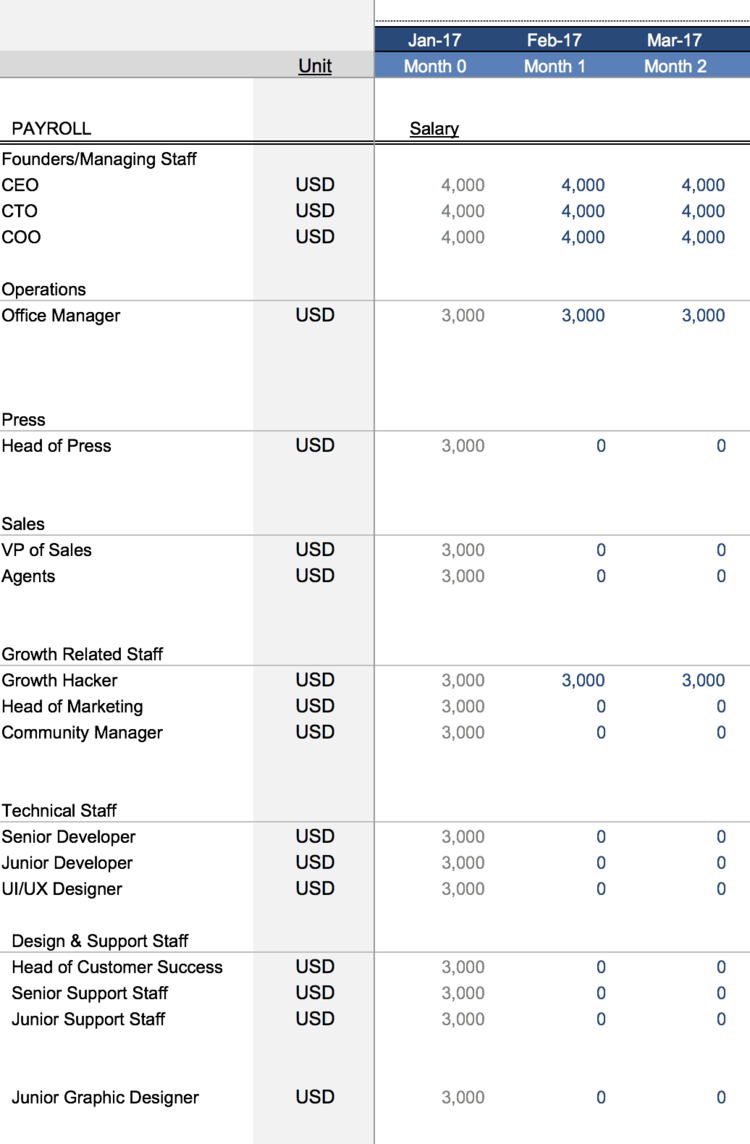 Payroll Costs Section