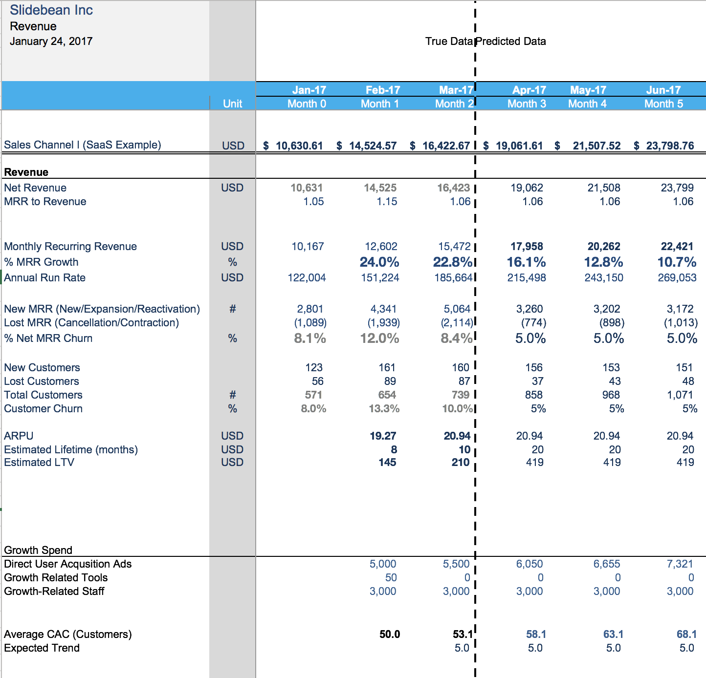 Financial Model Template The Spreadsheet That Made Us