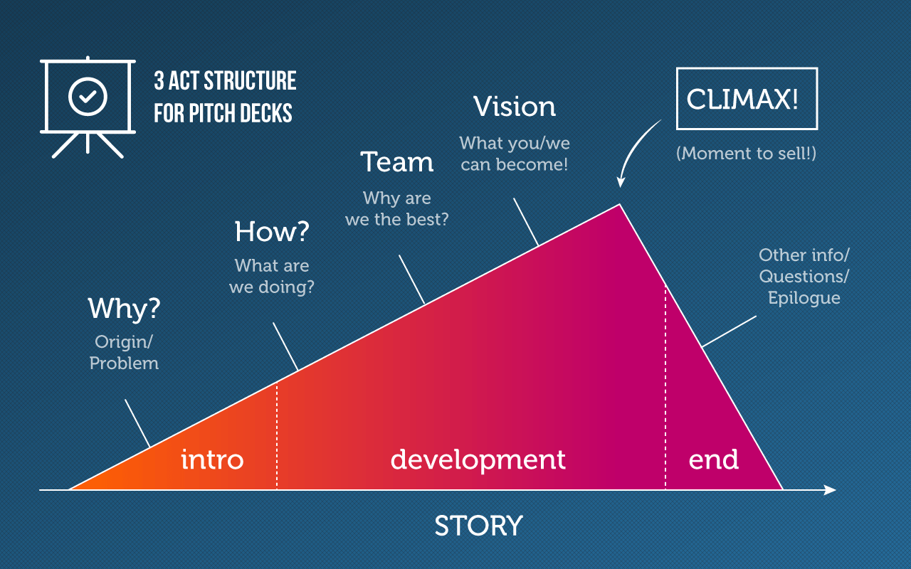 Startups pitch deck structure