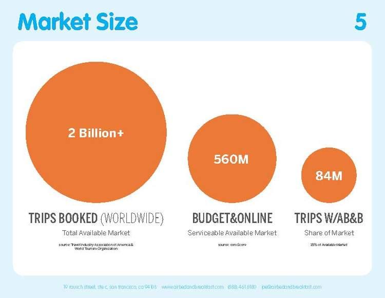 Original 2009 Market Size slide.