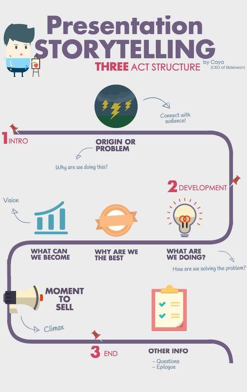 presentation deck storytelling by Caya CEO of Slidebean