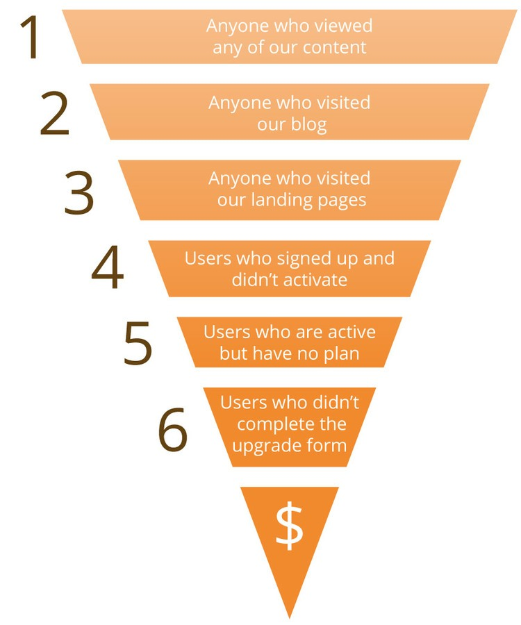 Our customer acquisition funnel. We run separate retargeting campaigns for each one of these audiences.