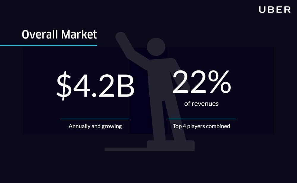 uber pitch deck market size