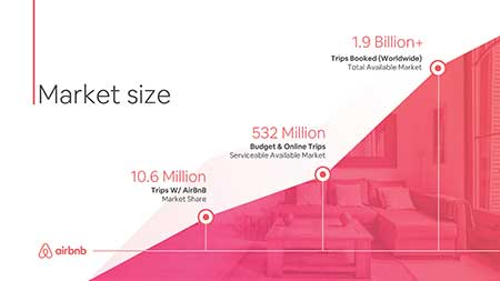 Airbnb pitch deck slide redesigned