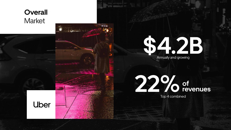 Uber pitch deck presentation redesigned