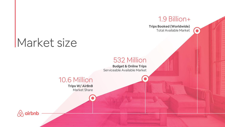 Airbnb pitch deck presentation redesign