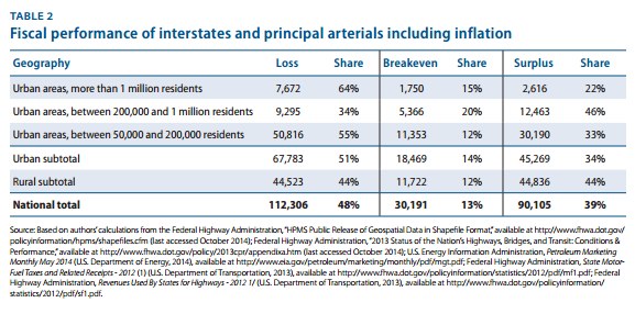 "The ""Loss"" row shows the number of miles in each geographic area where interstates and principal arterials are bringing in less revenue than it takes to maintain them. The number that are able to pay for maintenance and up-front construction costs are probably even lower. Screenshot from CAP report."