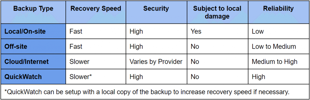 Backup Type Comparison