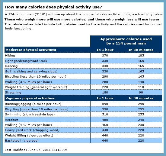 How many calories does physical activity use