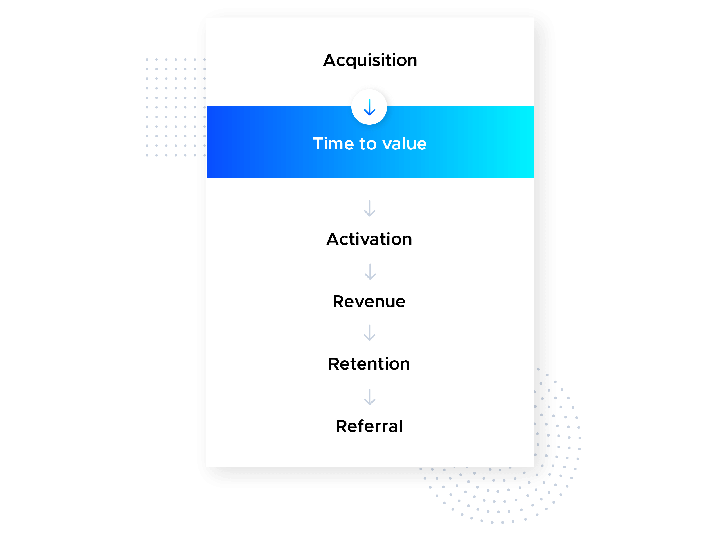 This is an infographic image that shows how time to value (TTV) fits into the pirate metrics—acquisition, activation, revenue, retention, referral. The order of the pirate SaaS metrics is an alternative version of Dave McClure's model. This image is from the Product-Led Growth Collective.