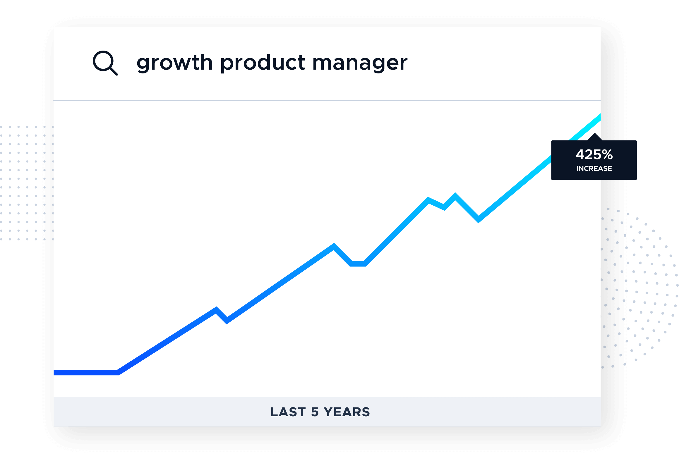 "This image is a graph showing a 425% increase in search volume for the term ""growth product manager"" according to Google Trends. This picture shows a chart with a blue line moving up and to the right. From the Product-Led Growth Collective."