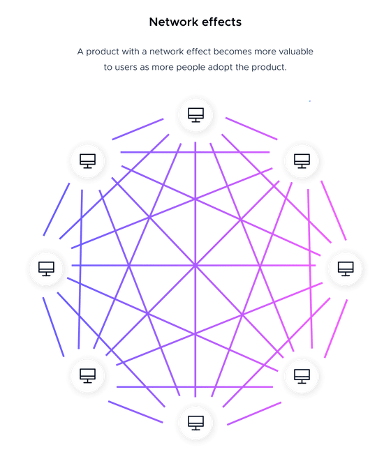 Network effects definition with icon from the Product-Led Growth Collective. This image defines network effects vs virality. A product with a network effect becomes more valuable to users as more people adopt the product. Includes illustration infographic of a network effect