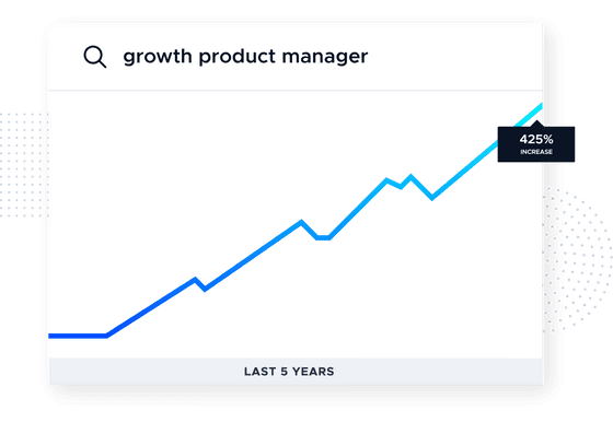 """This image is a graph showing a 425% increase in search volume for the term """"growth product manager"""" according to Google Trends. This picture shows a chart with a blue line moving up and to the right. From the Product-Led Growth Collective."""