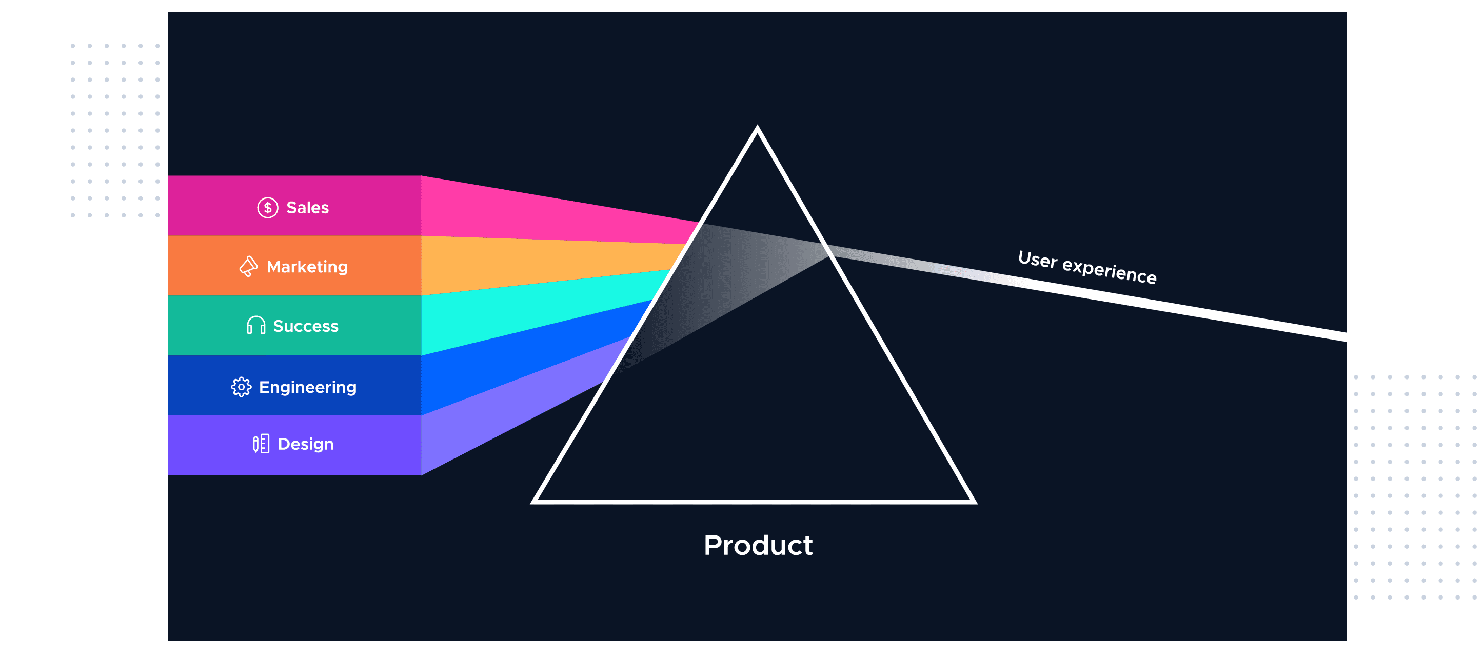 This is an infographic image of the product-led prism, which illustrates the department structure of a product-led company. The sales, marketing, success, engineering, and design teams are represented by a rainbow of colors, while a triangle represents the product prism. The result is the end user experience. This image is from the Product-Led Growth Collective.