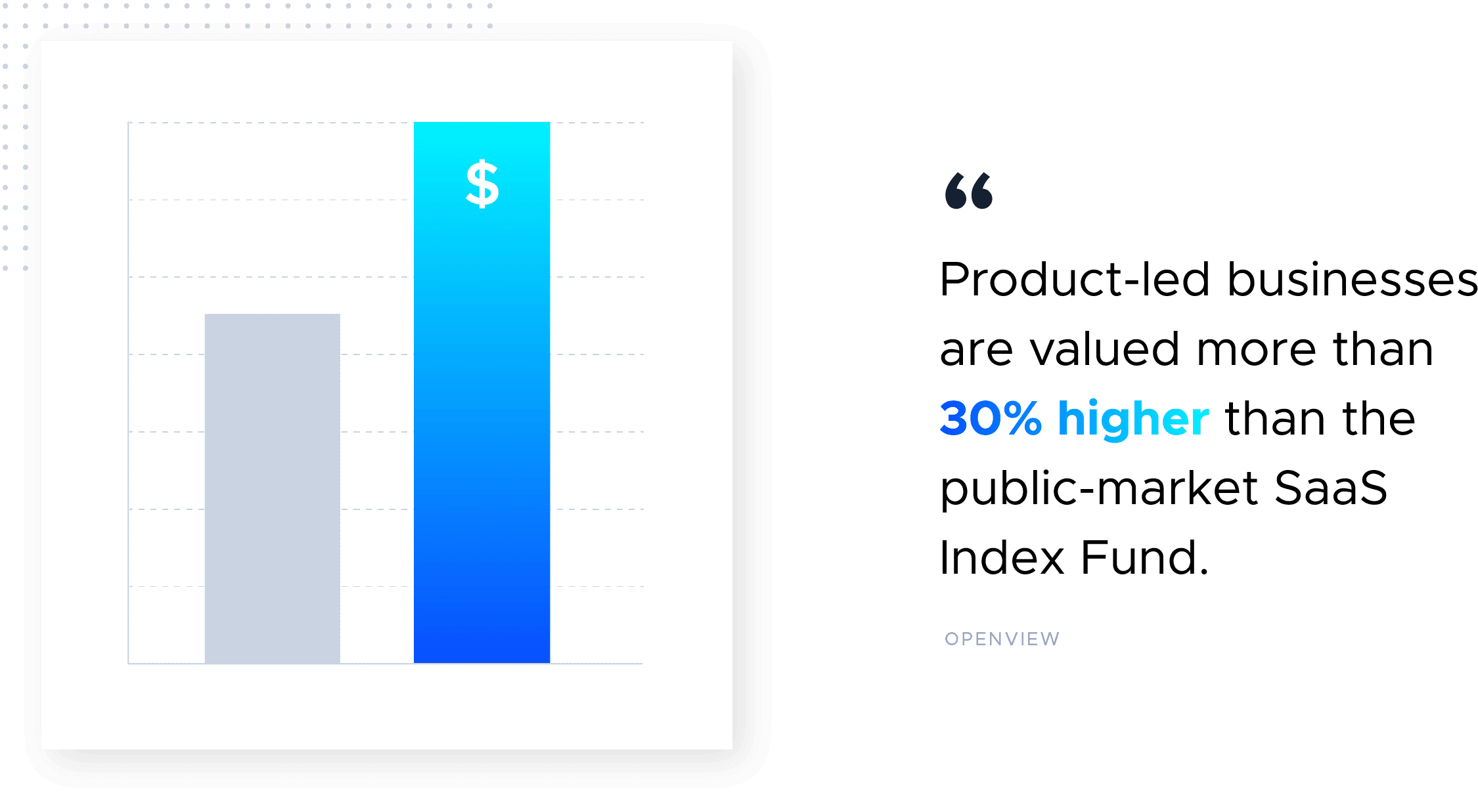 This is an infographic image with a graph and text that says: product-led businesses are valued more than 30% higher than the public-market SaaS index fund. This image illustrates the valuation of PLG companies. This image is from the Product-Led Growth Collective.
