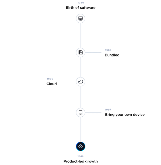 This is an infographic image of a SaaS history timeline. This image shows a vertical timeline of the history of software as a service, including the year that software was invented, bundled software, the cloud, bring your own device, and finally product-led growth. This image is from the Product-Led Growth Collective.