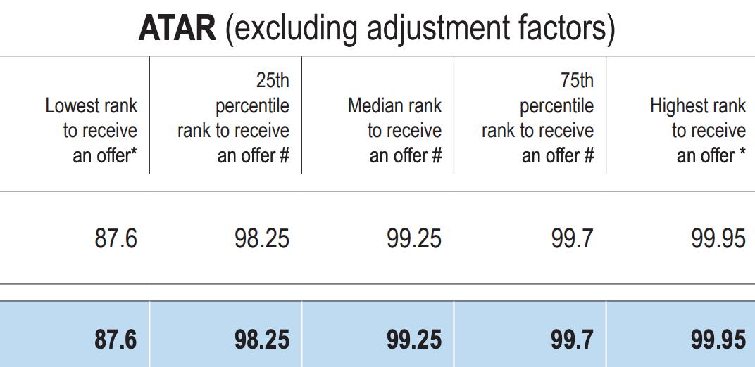 A table showing 2017 Monash medicine ATAR profile excluding adjustment factors
