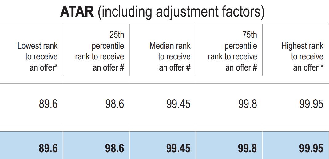 A table showing 2017 Monash medicine ATAR profile including adjustment factors