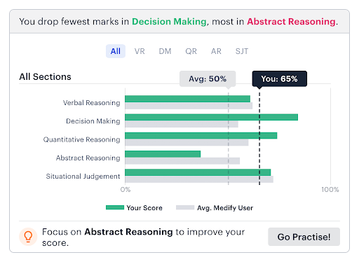 UCAT test graph showing Decision Making and Abstract Reasoning.