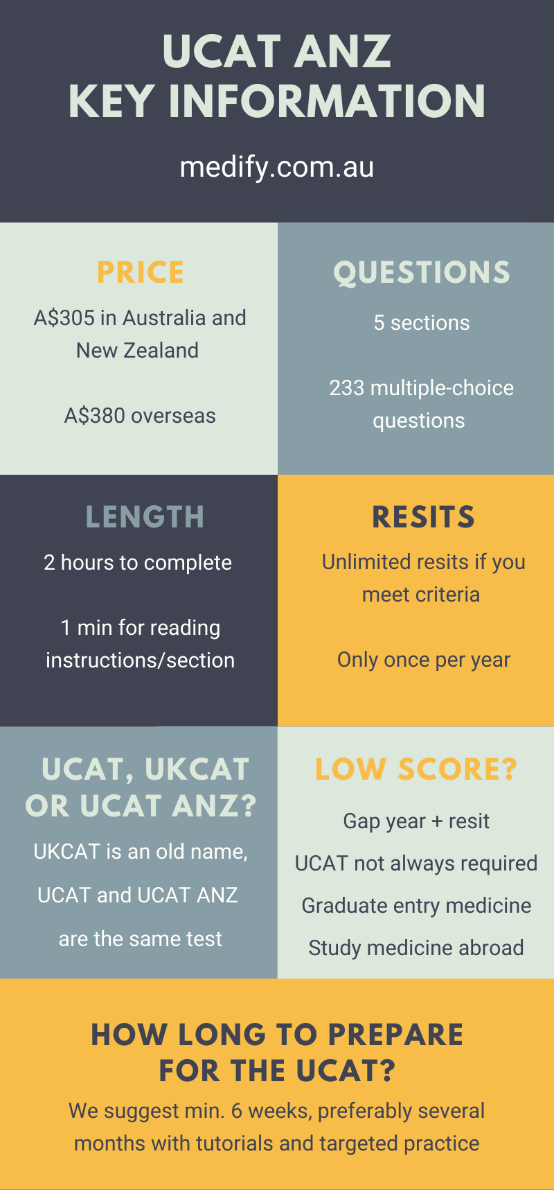 UCAT ANZ test: Key information (medify.com.au) UCAT price: $305 ANZ/NZ, $380 overseas. Questions: 5 sections, 233 multi-choice questions. Length: 2 hours to complete, 1 minute for reading instructions, Resits: Unlimited, once per year. UKCAT vs UKCAT vs UCAT ANZ: same test, UKCAT is the old name, ANZ is Australia and New Zealand. Low score options: Gap year + resit, some schools don't require UCAT, Graduate Entry Medicine, Study abroad. How long to prepare for the UCAT? 6 weeks to several months is recommended.