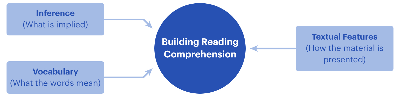 A diagram showing how to build reading comprehension through understanding inference, vocabulary and textual features.