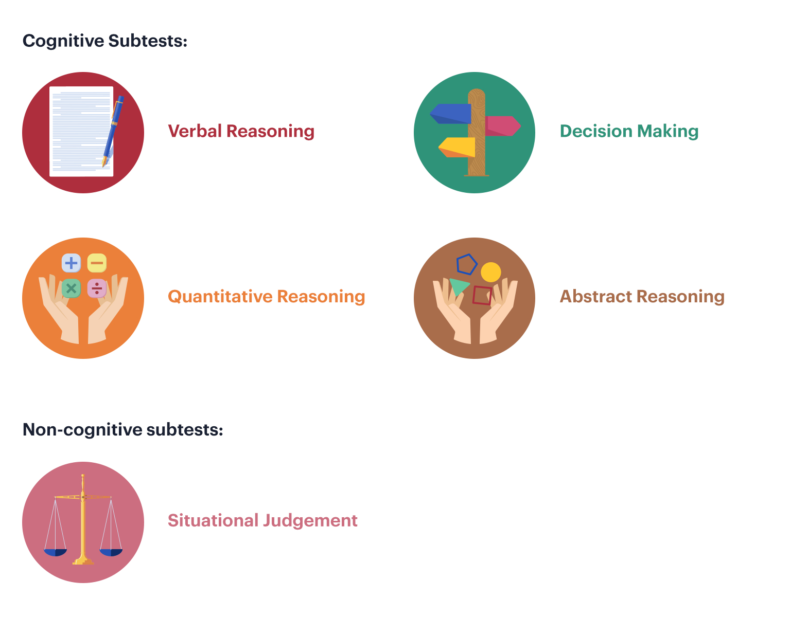 Five sections of the UCAT ANZ: verbal reasoning, decision making, quantitative reasoning, abstract reasoning and situational judgement.