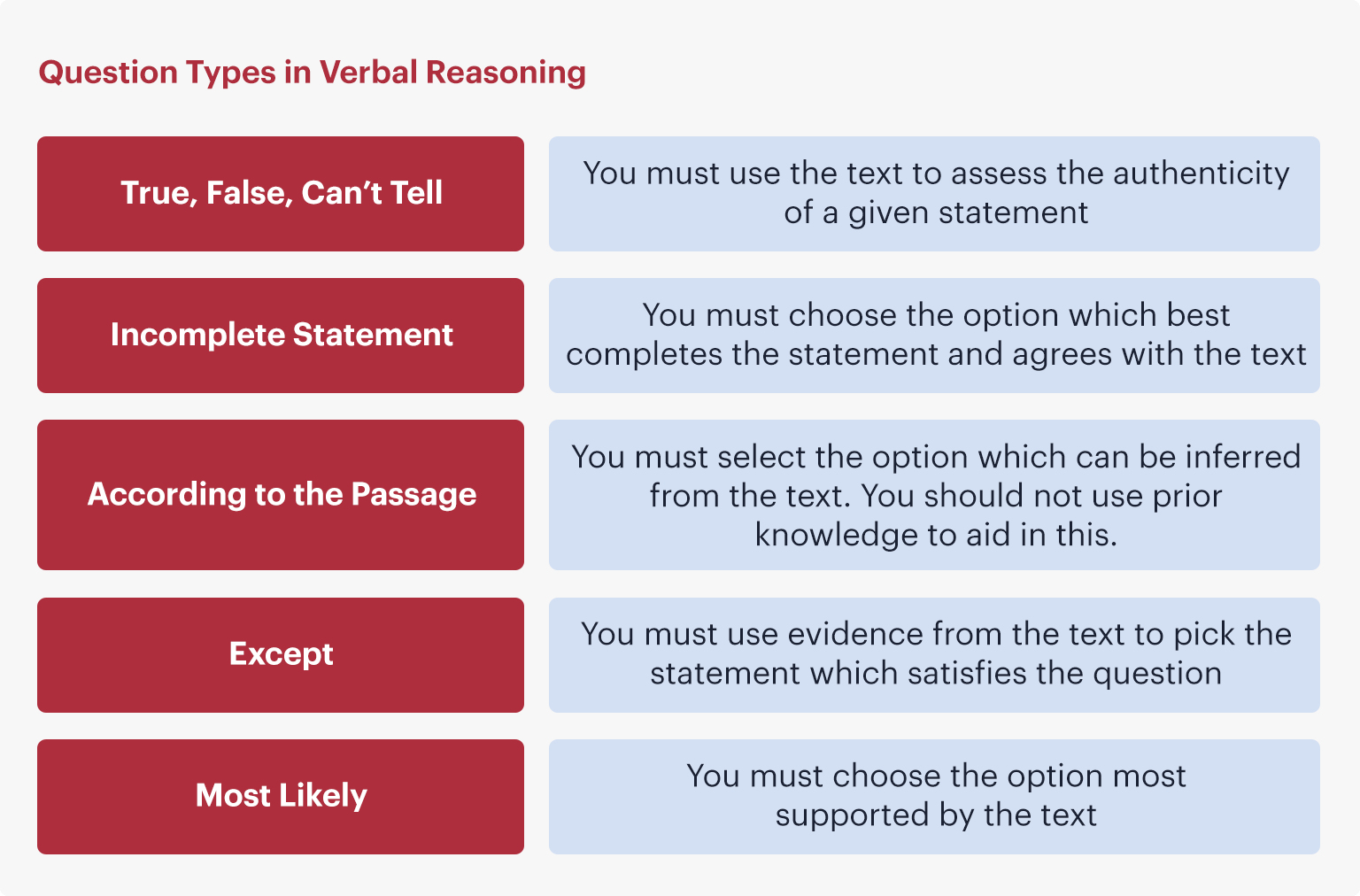 A table showing the question types in verbal reasoning section of the UCAT ANZ.