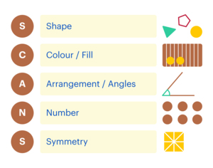 The mnemonic SCANS: S (shape), C (colour/fill), A (arrangement/angles), N (number) and S (symmetry)