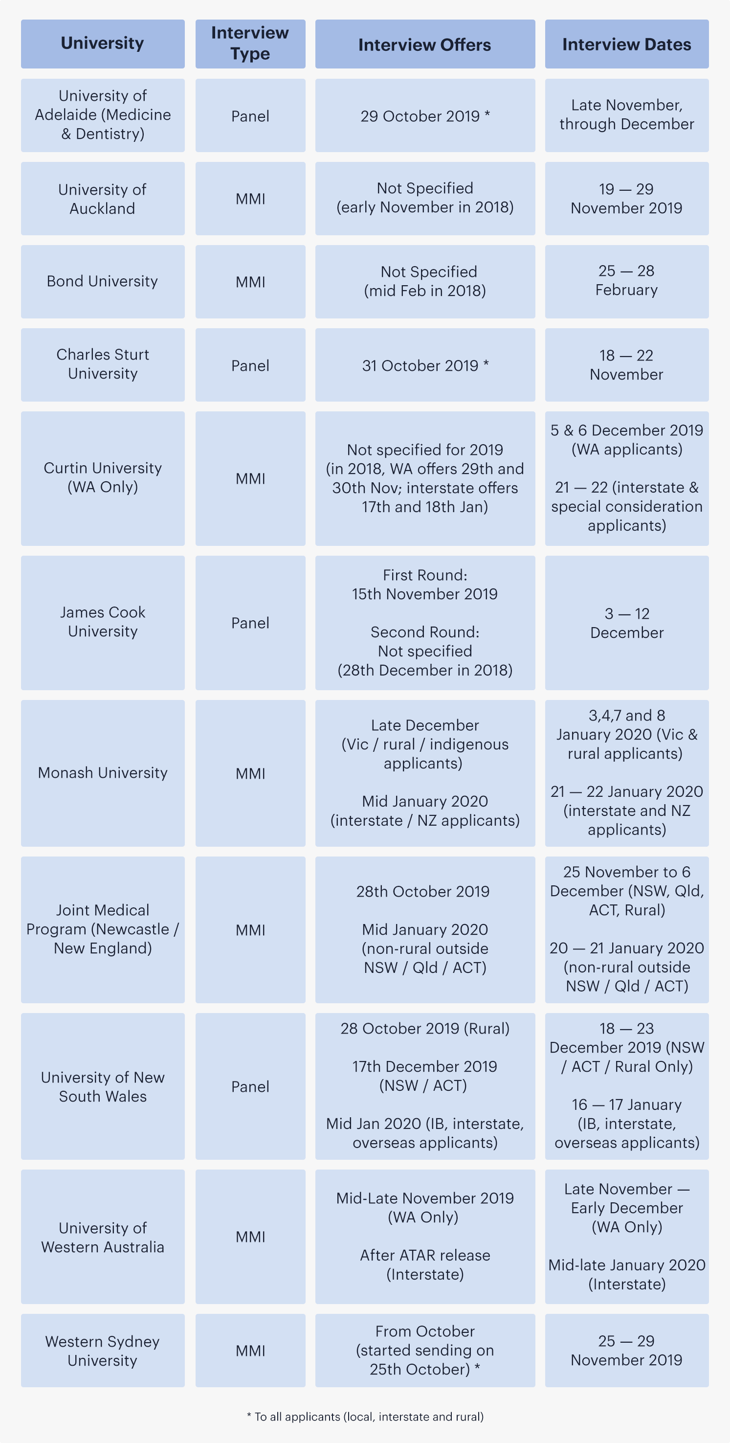 A table showing the list of medical schools in Australia and New Zealand, with their interview types, interview offer dates and interview dates.