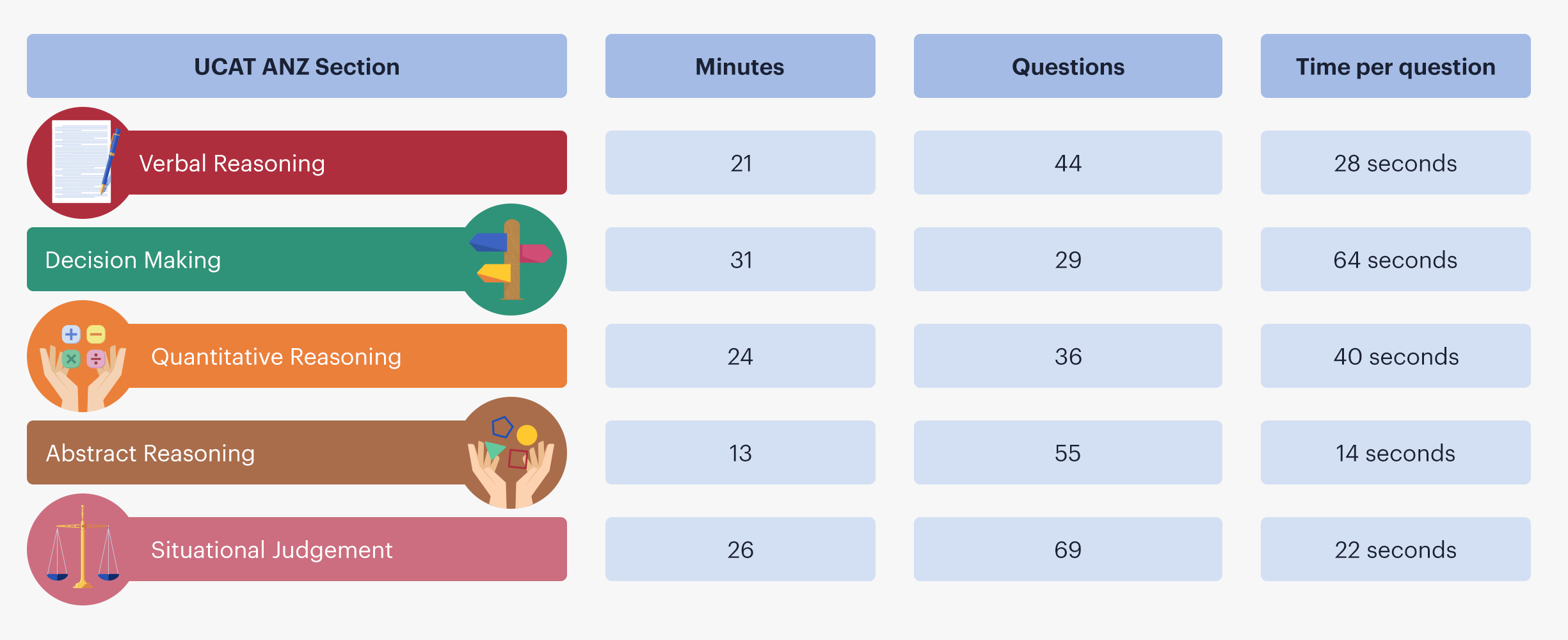 A table showing how much time per question a student has for each section of the UCAT ANZ