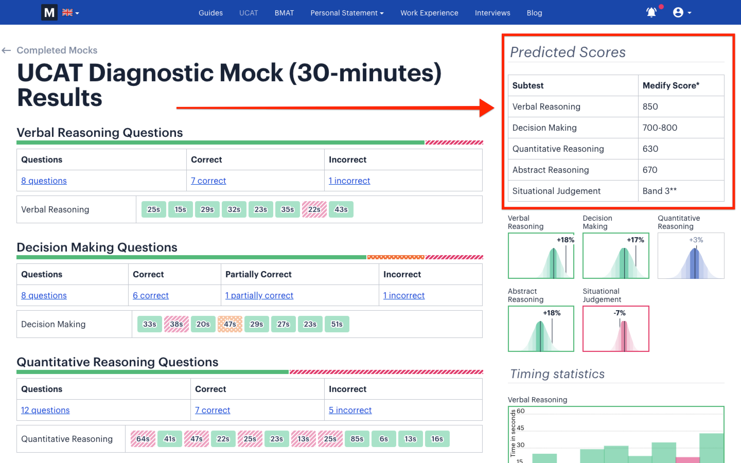 A screenshot showing results of a Medify UCAT diagnostic test, with a red arrow pointing towards the predicted scores.